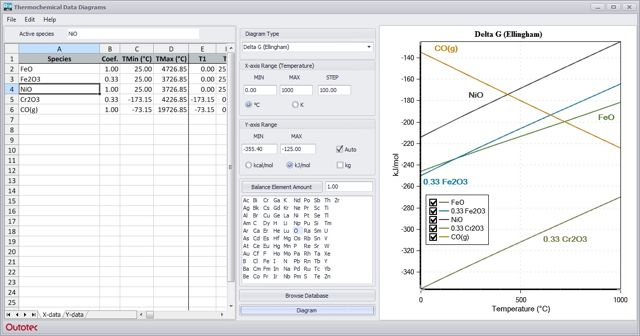 Hsc Chemistry Software For Process Simulation Reactions Equations