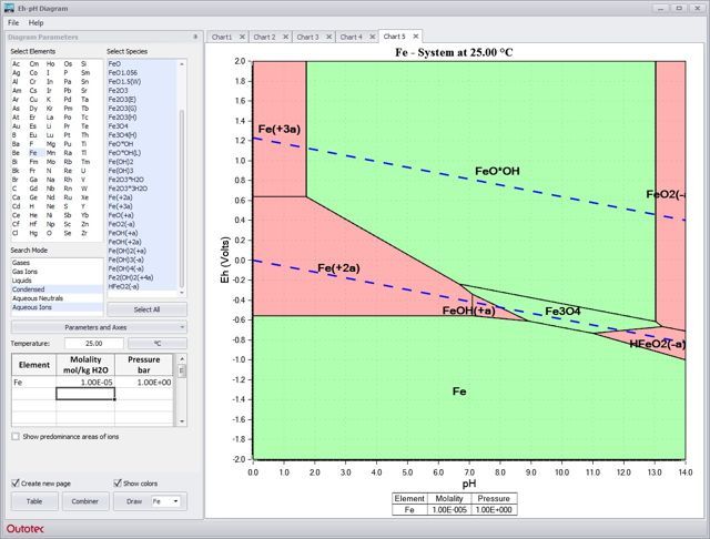 Hsc chemistry software for process simulation reactions equations eh ph diagrams pourbaix ccuart Image collections