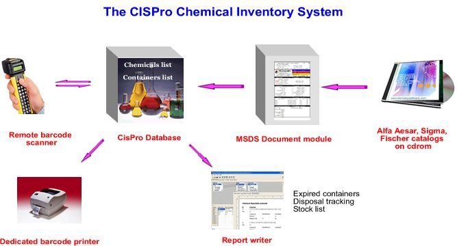 The CISPro Chemical Inventory System will help Employees Save Time